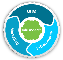 infusionsoft_ring.png