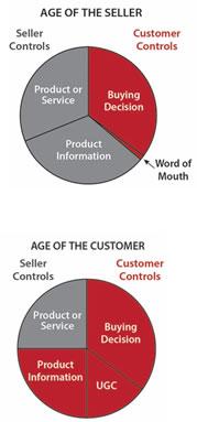 Ages_Sellet_Customer.jpg