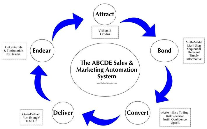 Marketing_Automation_ABCDE.jpg