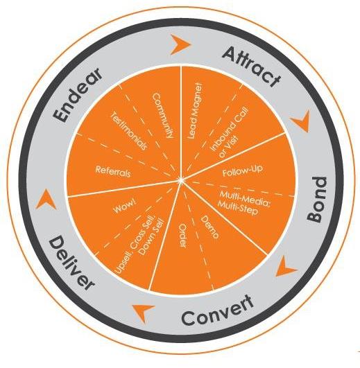 The A.B.C.D.E. Sales & Marketing System™